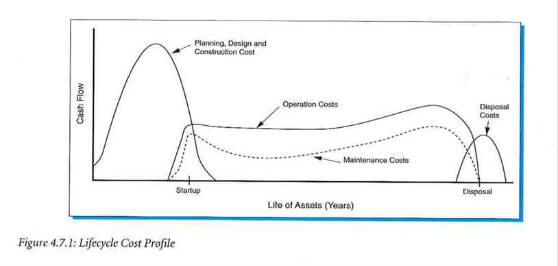 lifecycle cost profile