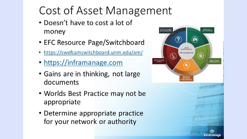 cost of asset management